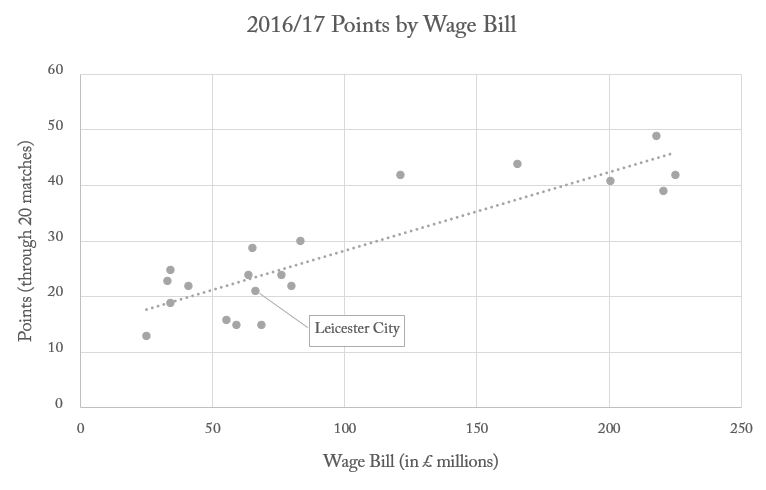 2016/17 Points by Wage Bill